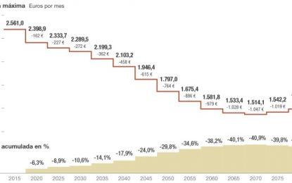 El Banco de España estima que las reformas de las pensiones que aprobará el actual gobierno serán reducidas drasticamente en un 30%